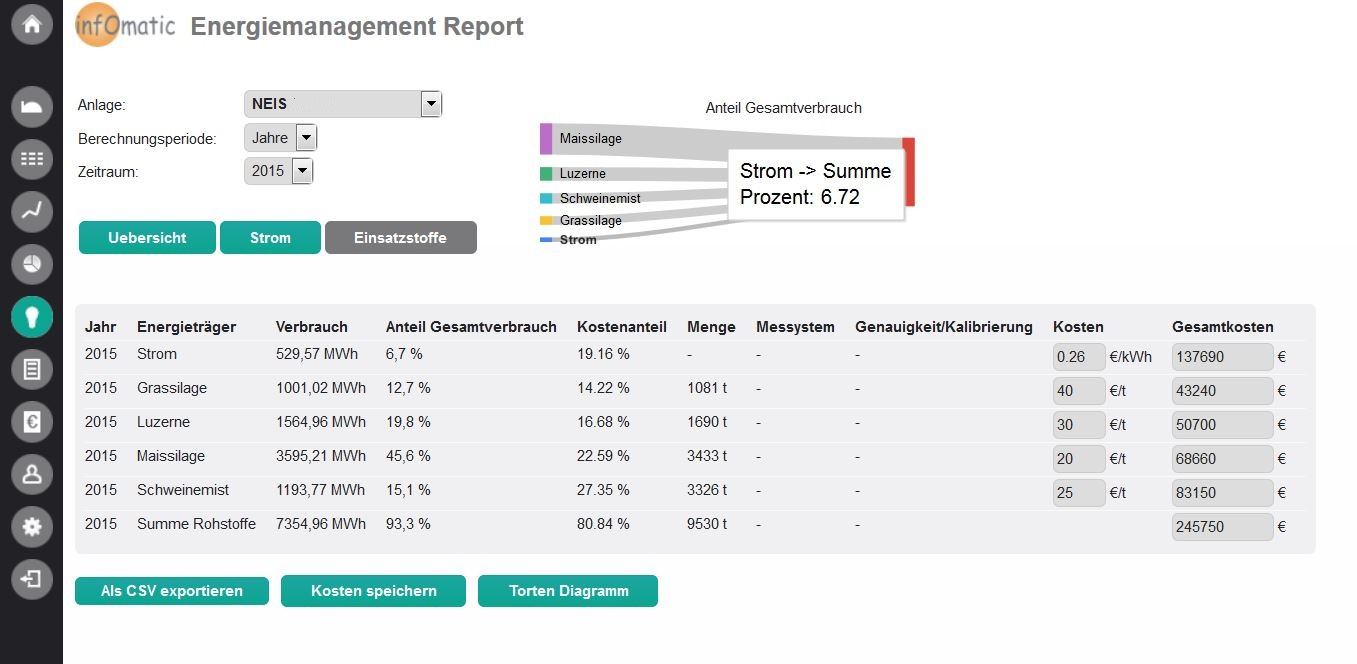 Energiemanagement, Reporting, Webportal infOmatic